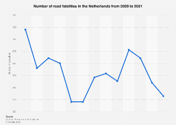 Number of road fatalities the Netherlands 2008-2018