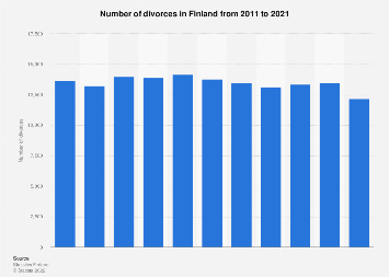 Number of divorces in Finland 2008-2018