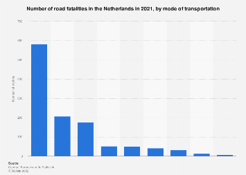 Number of road fatalities in the Netherlands 2016, by mode of transportation