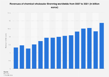 Revenues of chemical wholesaler Brenntag worldwide 2007-2017