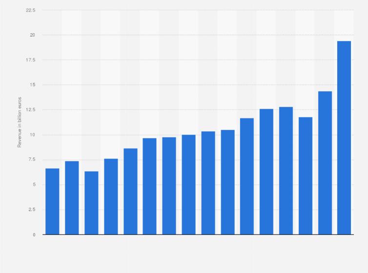 Brenntag: annual revenues 2018 | Statista