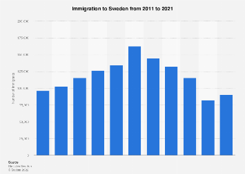 Number of immigrants in Sweden 2006-2016
