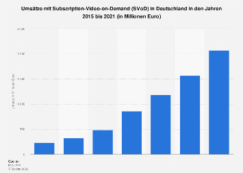 Prognose der Umsätze mit Subscription-Video-on-Demand in Deutschland bis 2019