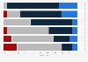 Umfrage zu Maßnahmen von Banken bei Immobilien-Problemkrediten in Österreich 2016