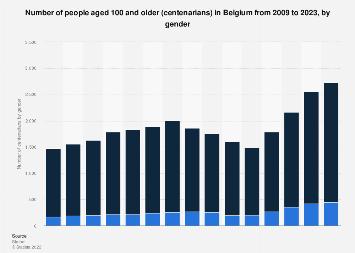Number of centenarians in Belgium 2009-2019, by gender