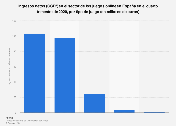Juego online: ingresos netos en España T4 2017, por tipo de juego