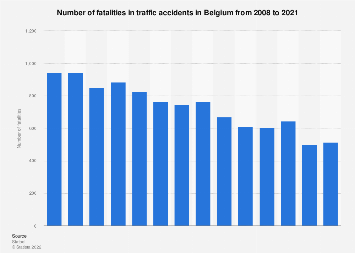 Traffic accidents deaths in Belgium 2008-2016