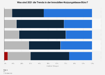 Umfrage zu den Trends der Immobilien-Nutzungsklasse Büro in Österreich 2018