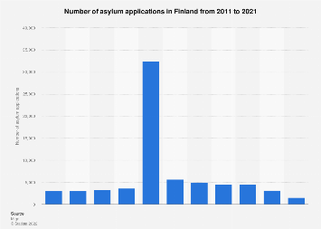 Number of asylum applications in Finland 2005-2016