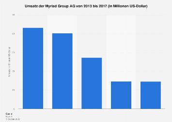 Umsatz der Myriad Group AG bis 2017