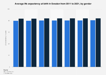 Average life expectancy at birth in Sweden 2007-2017, by gender