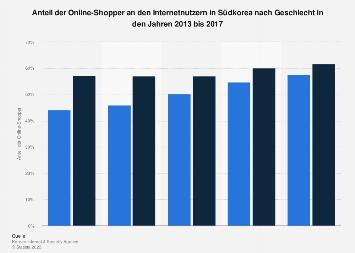 Anteil der Online-Shopper nach Geschlecht in Südkorea bis 2016
