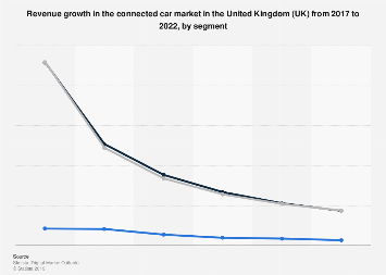 DMO: connected car market revenue growth in the UK 2017-2022, by segment