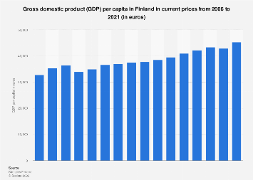 Real gross domestic product (GDP) per capita in Finland 2006-2016