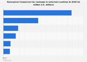 Digital Market Outlook: connected car revenue forecast in selected countries 2017