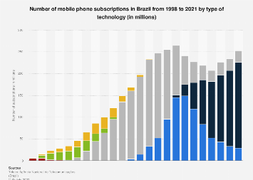Brazil: mobile phone subscriptions 1998-2018, by technology