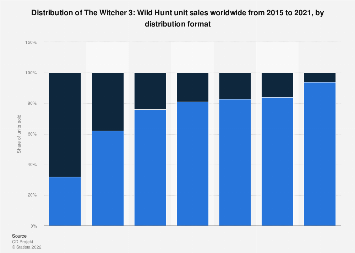The Witcher 3 unit sales share worldwide 2015-2017, by distribution format