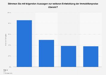 Umfrage zur weiteren Entwicklung der Immobilienpreise in Österreich im Jahr 2013