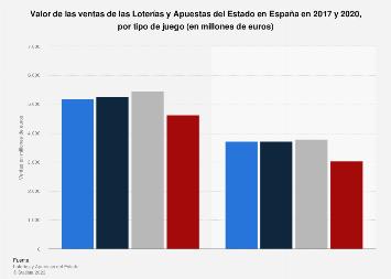 Loterías y Apuestas del Estado: ventas en España 2016, por tipo de juego