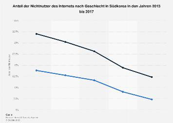 Anteil der Nichtnutzer des Internets nach Geschlecht in Südkorea bis 2016