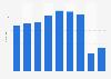 Cifra anual de turistas en Gran Canaria 2013-2018