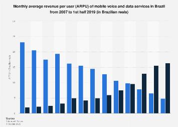 Brazil: average revenue per user (ARPU) of mobile voice & data services 2005-2016