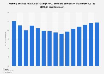 Brazil: average revenue per user (ARPU) of mobile services 2005-2016