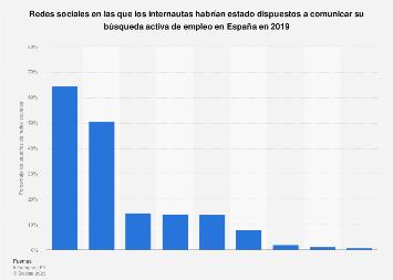 Redes sociales usadas para comunicar la  búsqueda activa de empleo en España en 2016