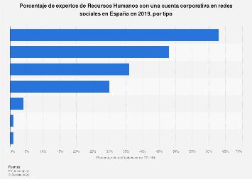 Profesionales de RR. HH con cuentas corporativas en redes sociales en España 2018