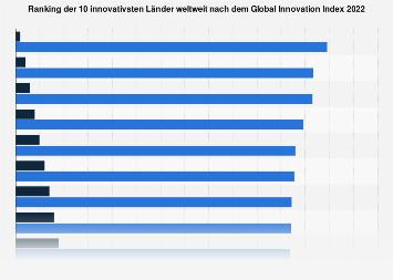 Top 10 Länder weltweit nach dem Global Innovation Index 2018