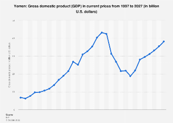 Gross domestic product (GDP) in Yemen 2024