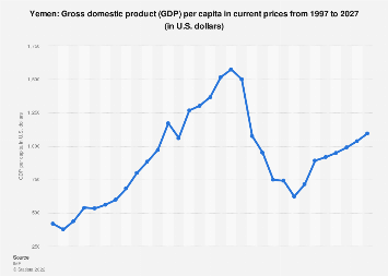 Gross domestic product (GDP) per capita in Yemen 2024