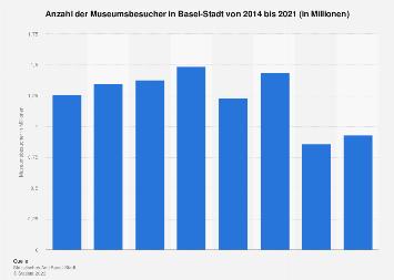 Anzahl der Museumsbesucher in Basel bis 2017