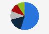 Distribución de turistas según grupo de viaje Canarias 2016