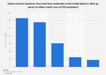 U.S. carbon dioxide emissions by sector 2017