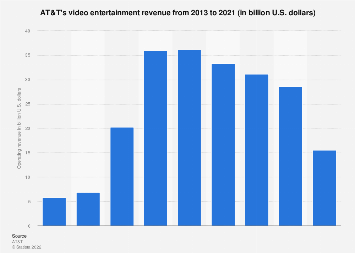 AT&T video revenue 2013-2017