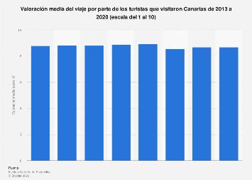 Valoración media de los turistas que visitaron Canarias 2013-2018