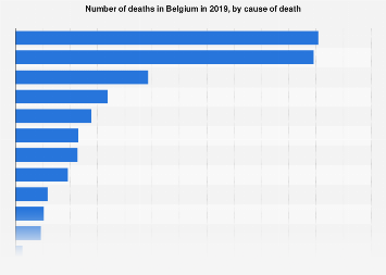Deaths in Belgium in 2016, by cause of death