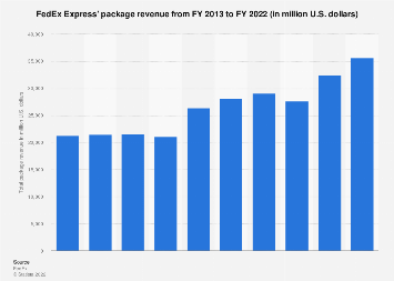 Package revenue of FedEx Express 2013-2018