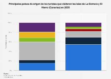 Principales países de origen de los turistas en La Gomera y El Hierro (Canarias) 2016