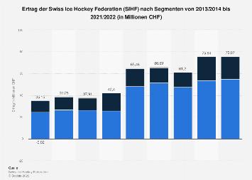 Ertrag der Swiss Ice Hockey Federation nach Segment bis 2018/19