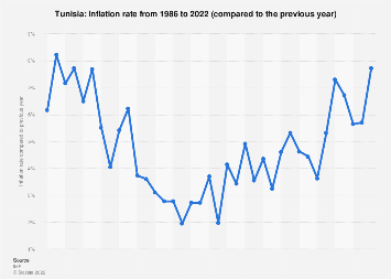 Inflation rate in Tunisia 2022