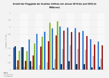 Fluggäste der Austrian Airlines bis Dezember 2018