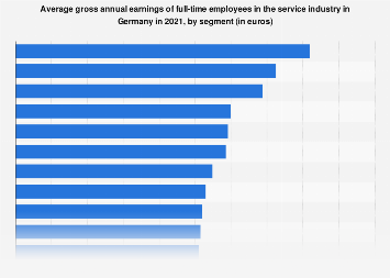 Gross annual earnings in the service industry in Germany 2017, by segment
