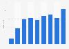 Umsatz von Foxtown bis 2015