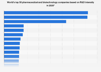 Top 50 global pharmaceutical and biotech companies by R&D intensity in 2016/2017