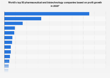Top pharmaceutical companies by profit growth 2017/2018