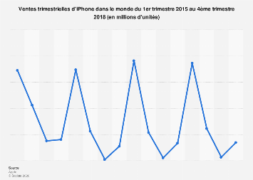 iPhone : ventes mondiales 2015-2018
