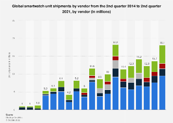 Smartwatch unit shipments by vendor worldwide 2014-2019