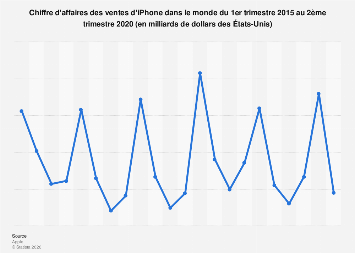Ventes d'iPhone: chiffre d'affaires mondial 2015-2018
